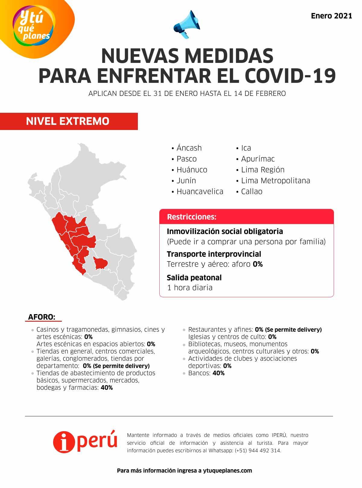 Regiones de Nivel Extremo Covid-19